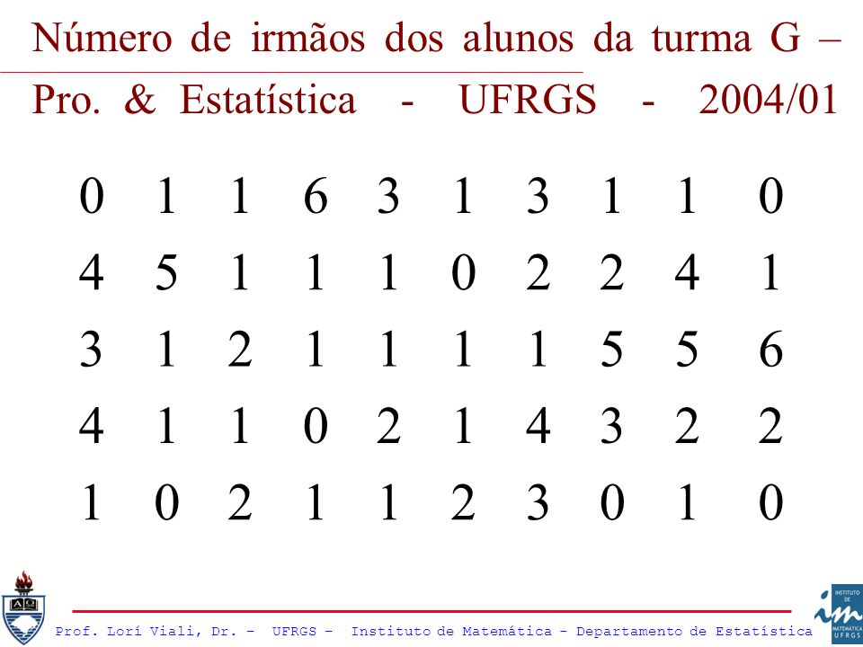 Número de irmãos dos alunos da turma G – Pro. & Estatística - UFRGS - 2004/01 0116313110 4511102241 3121111556 4110214322 1021123010