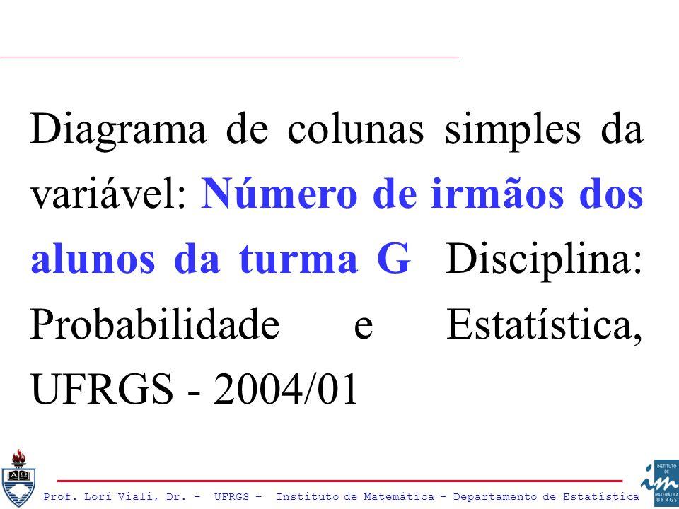 Diagrama de colunas simples da variável: Número de irmãos dos alunos da turma G Disciplina: Probabilidade e Estatística, UFRGS - 2004/01