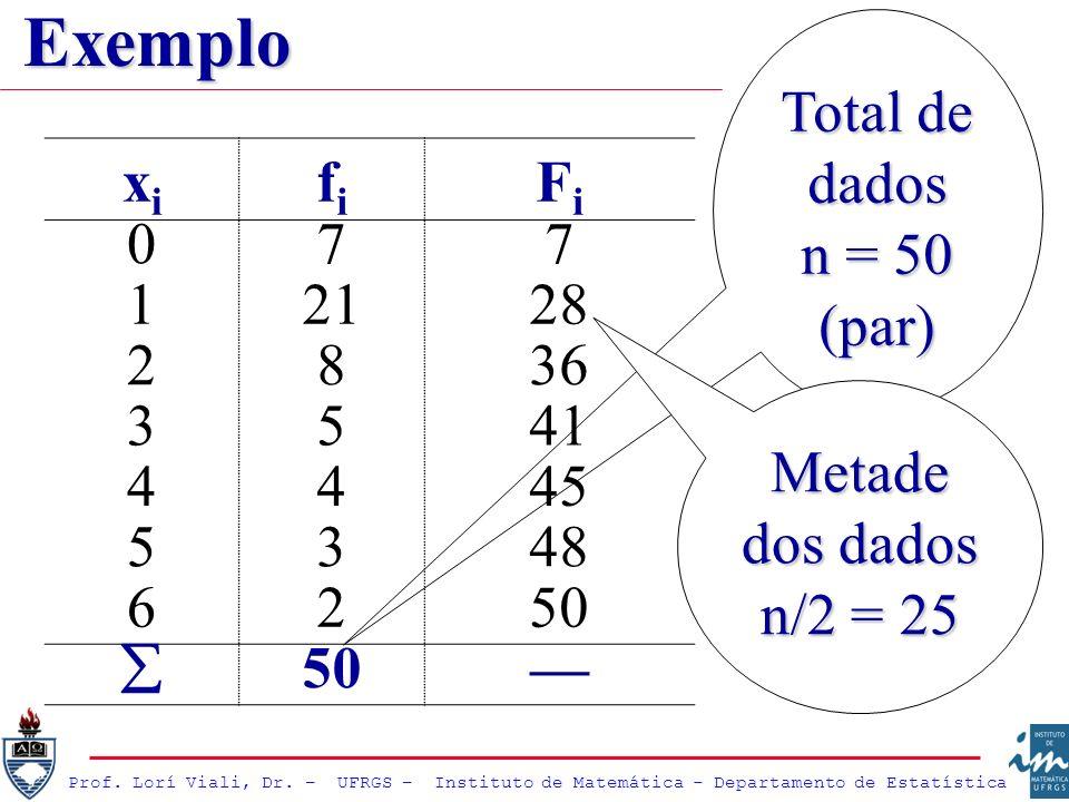 Prof. Lorí Viali, Dr. – UFRGS – Instituto de Matemática - Departamento de Estatística Total de dados n = 50 (par) xixi fifi FiFi 077 12128 2836 3541 4