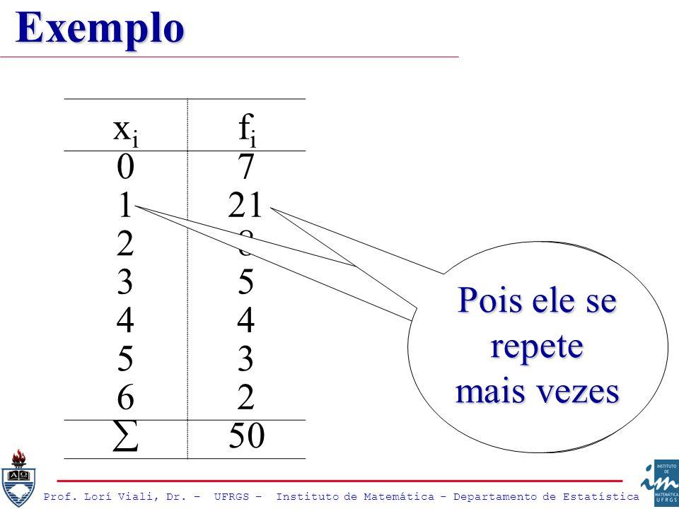 Prof. Lorí Viali, Dr. – UFRGS – Instituto de Matemática - Departamento de Estatística xixi fifi 07 121 28 35 44 53 62 50 A moda é igual a 1 (um) Pois