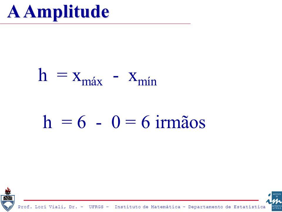 h = x máx - x mín h = 6 - 0 = 6 irmãos A Amplitude