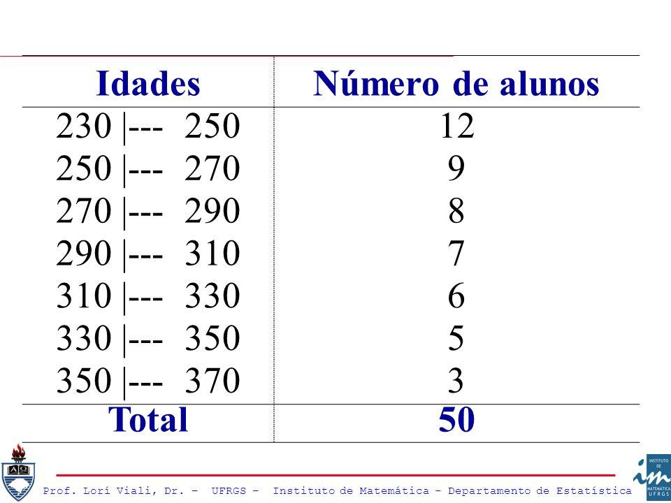Prof. Lorí Viali, Dr. – UFRGS – Instituto de Matemática - Departamento de Estatística IdadesNúmero de alunos 230 |--- 25012 250 |--- 2709 270 |--- 290