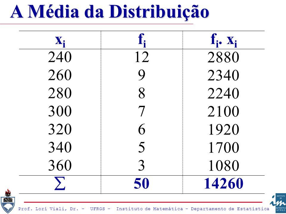 xixi fifi f i. x i 240122880 26092340 28082240 30072100 32061920 34051700 36031080 5014260 A Média da Distribuição