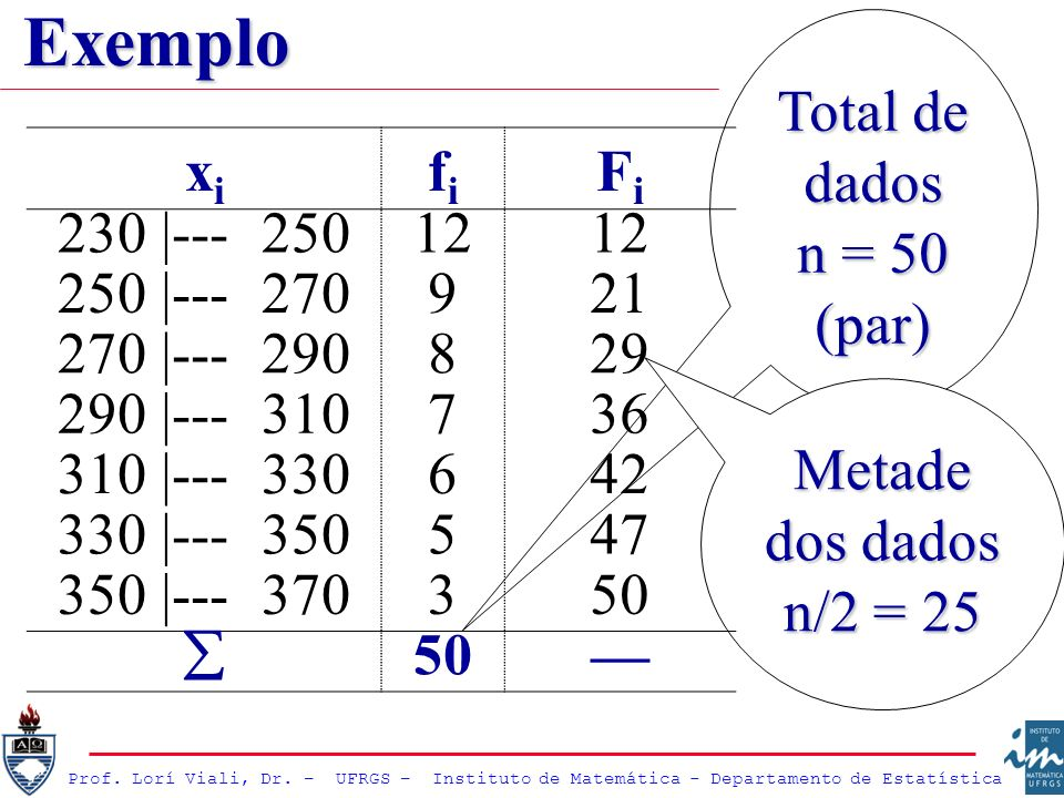 Prof. Lorí Viali, Dr. – UFRGS – Instituto de Matemática - Departamento de Estatística Total de dados n = 50 (par) Metade dos dados n/2 = 25 xixi fifi