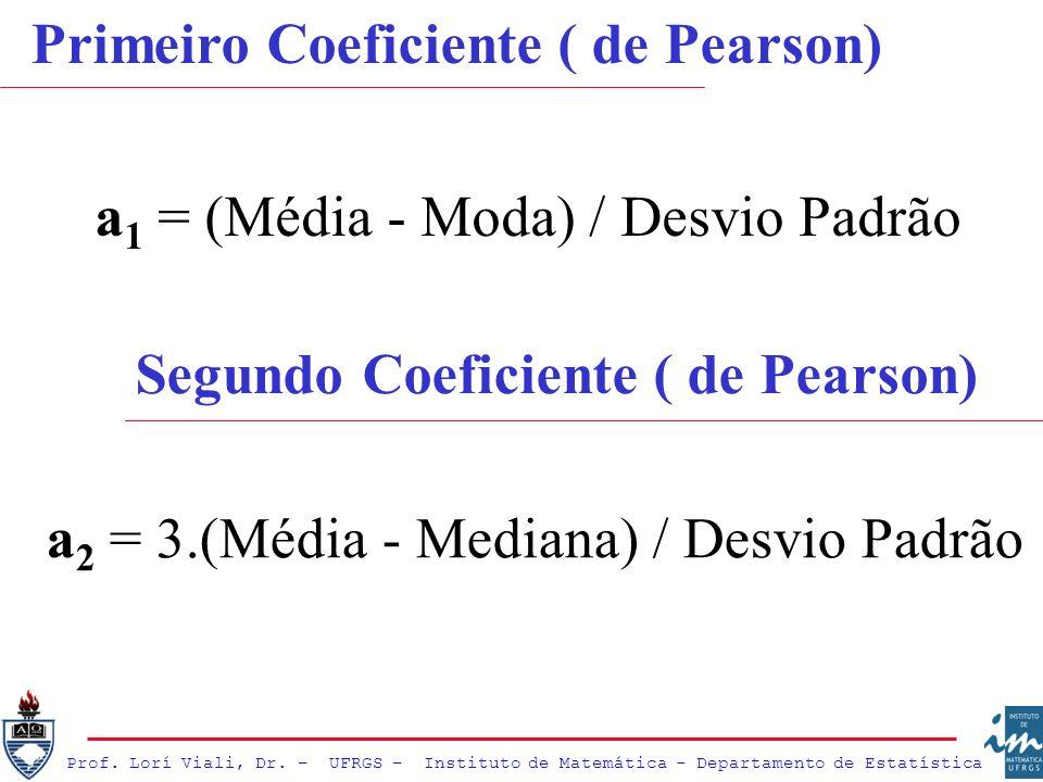 Prof. Lorí Viali, Dr. – UFRGS – Instituto de Matemática - Departamento de Estatística Primeiro Coeficiente ( de Pearson) a 1 = (Média - Moda) / Desvio
