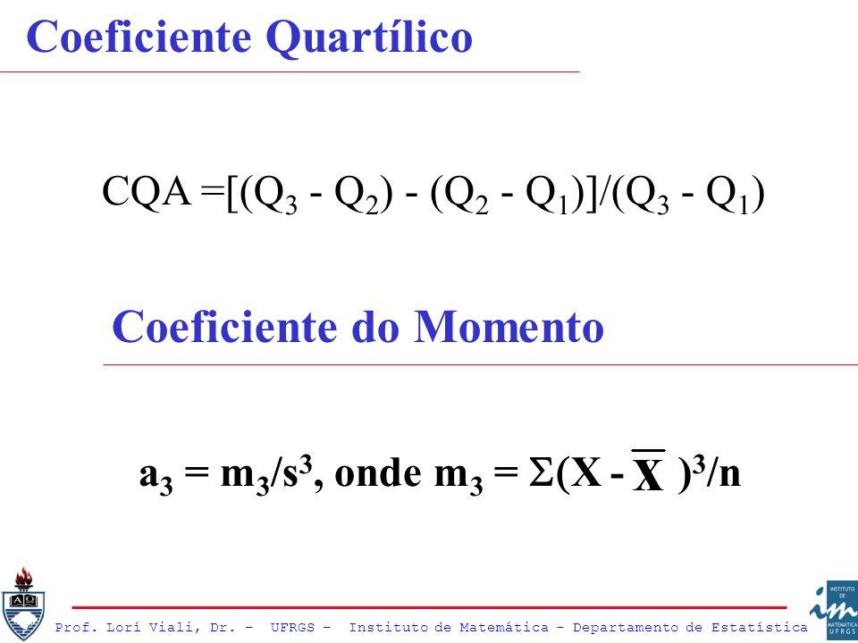 Prof. Lorí Viali, Dr. – UFRGS – Instituto de Matemática - Departamento de Estatística Coeficiente Quartílico CQA =[(Q 3 - Q 2 ) - (Q 2 - Q 1 )]/(Q 3 -