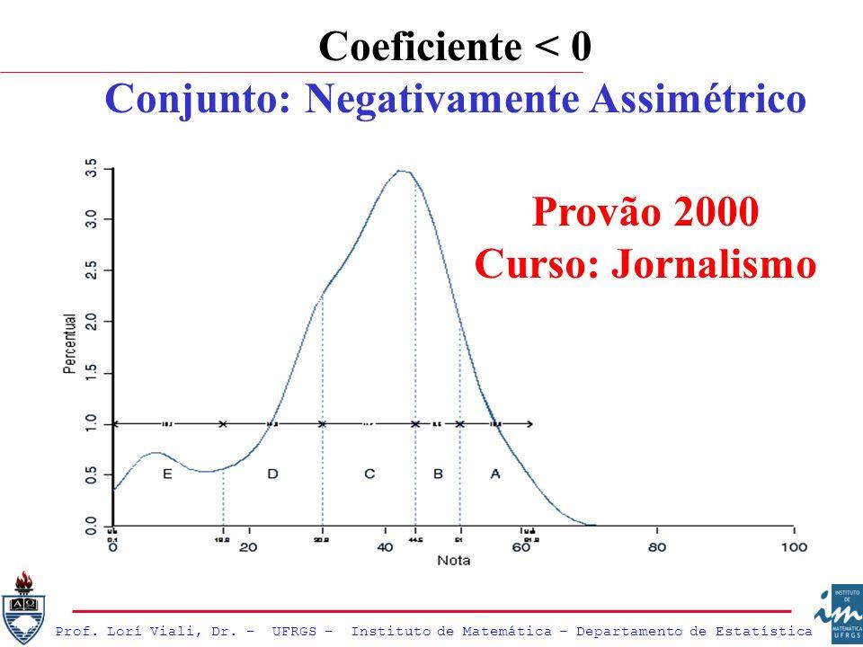 Prof. Lorí Viali, Dr. – UFRGS – Instituto de Matemática - Departamento de Estatística Coeficiente < 0 Conjunto: Negativamente Assimétrico Provão 2000