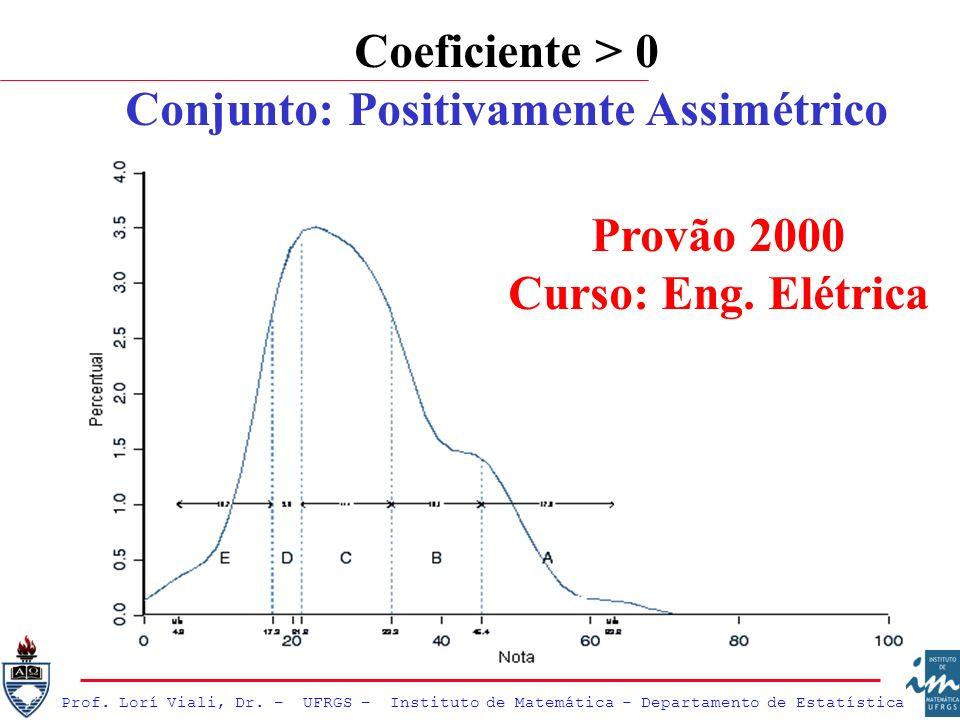 Prof. Lorí Viali, Dr. – UFRGS – Instituto de Matemática - Departamento de Estatística Coeficiente > 0 Conjunto: Positivamente Assimétrico Provão 2000