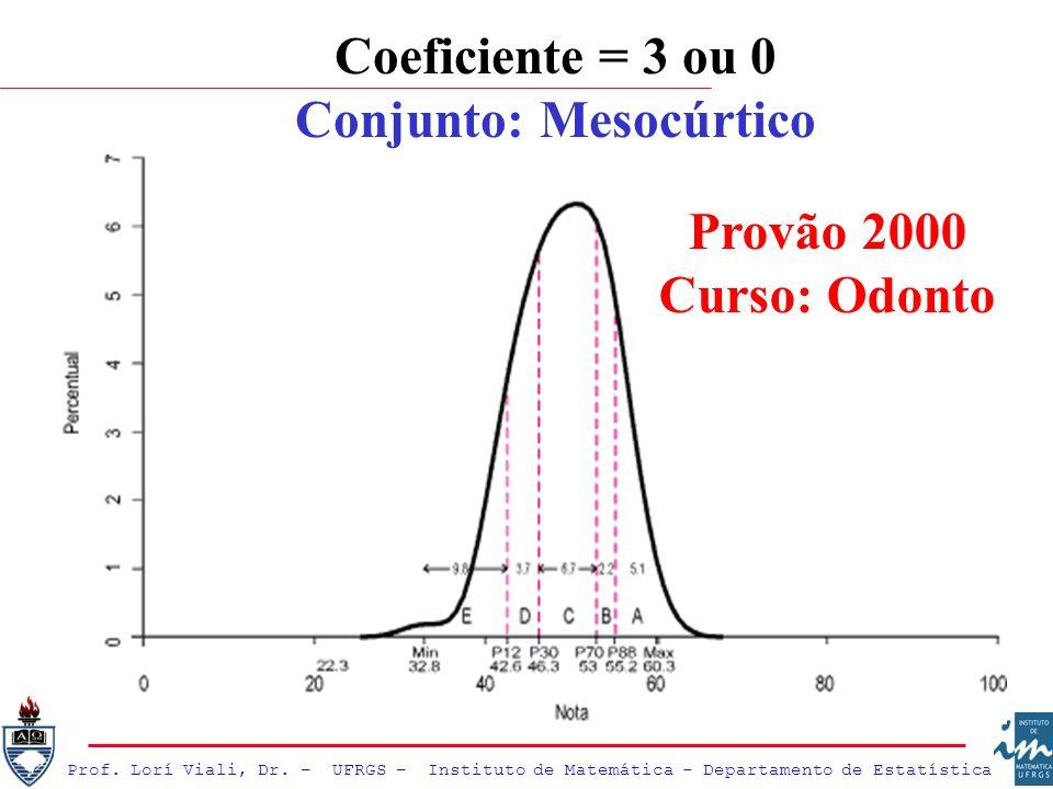Prof. Lorí Viali, Dr. – UFRGS – Instituto de Matemática - Departamento de Estatística Coeficiente = 3 ou 0 Conjunto: Mesocúrtico Provão 2000 Curso: Od