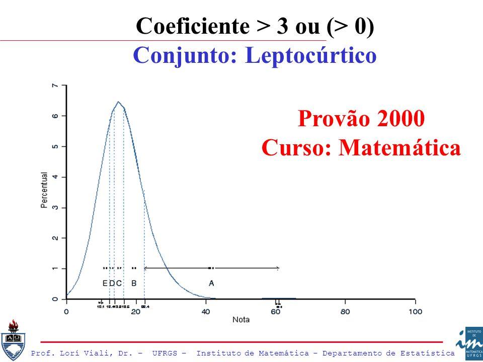 Prof. Lorí Viali, Dr. – UFRGS – Instituto de Matemática - Departamento de Estatística Coeficiente > 3 ou (> 0) Conjunto: Leptocúrtico Provão 2000 Curs