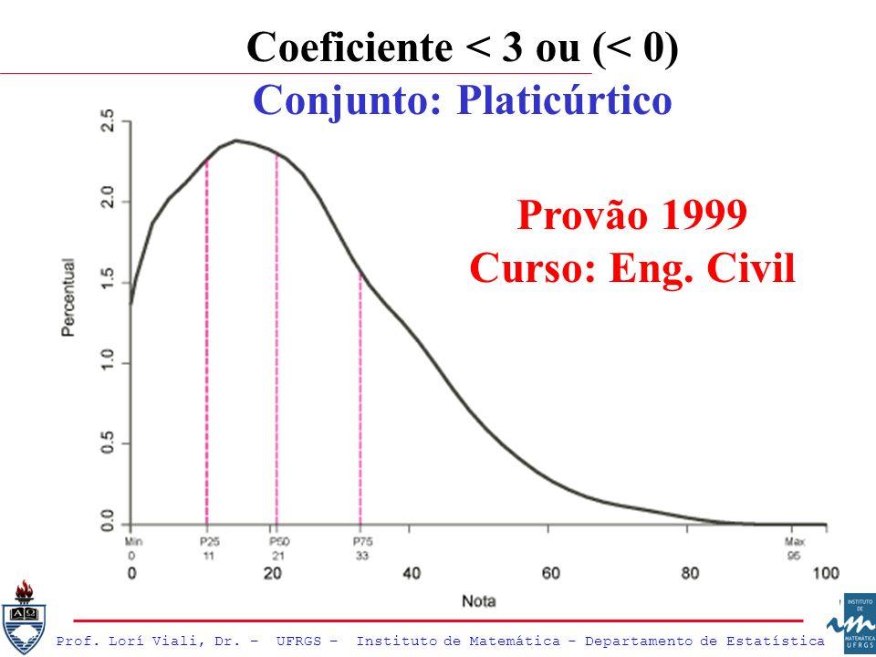 Prof. Lorí Viali, Dr. – UFRGS – Instituto de Matemática - Departamento de Estatística Coeficiente < 3 ou (< 0) Conjunto: Platicúrtico Provão 1999 Curs