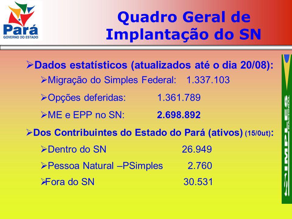 Quadro Geral de Implantação do SN Dados estatísticos (atualizados até o dia 20/08): Migração do Simples Federal:1.337.103 Opções deferidas:1.361.789 M