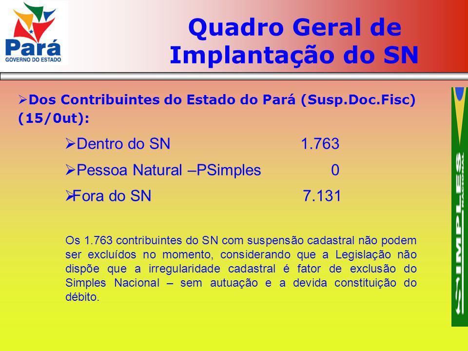 Quadro Geral de Implantação do SN Dos Contribuintes do Estado do Pará (Susp.Doc.Fisc) (15/0ut): Dentro do SN 1.763 Pessoa Natural –PSimples 0 Fora do