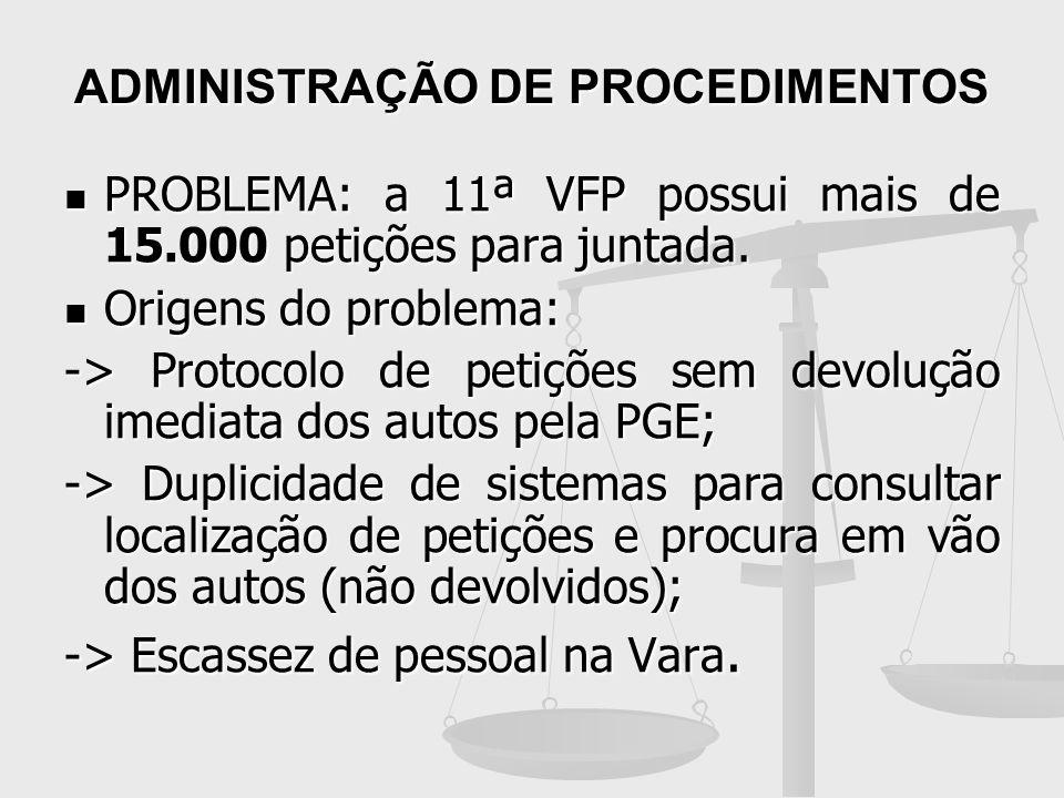 ADMINISTRAÇÃO DE PROCEDIMENTOS PROBLEMA: a 11ª VFP possui mais de 15.000 petições para juntada. PROBLEMA: a 11ª VFP possui mais de 15.000 petições par