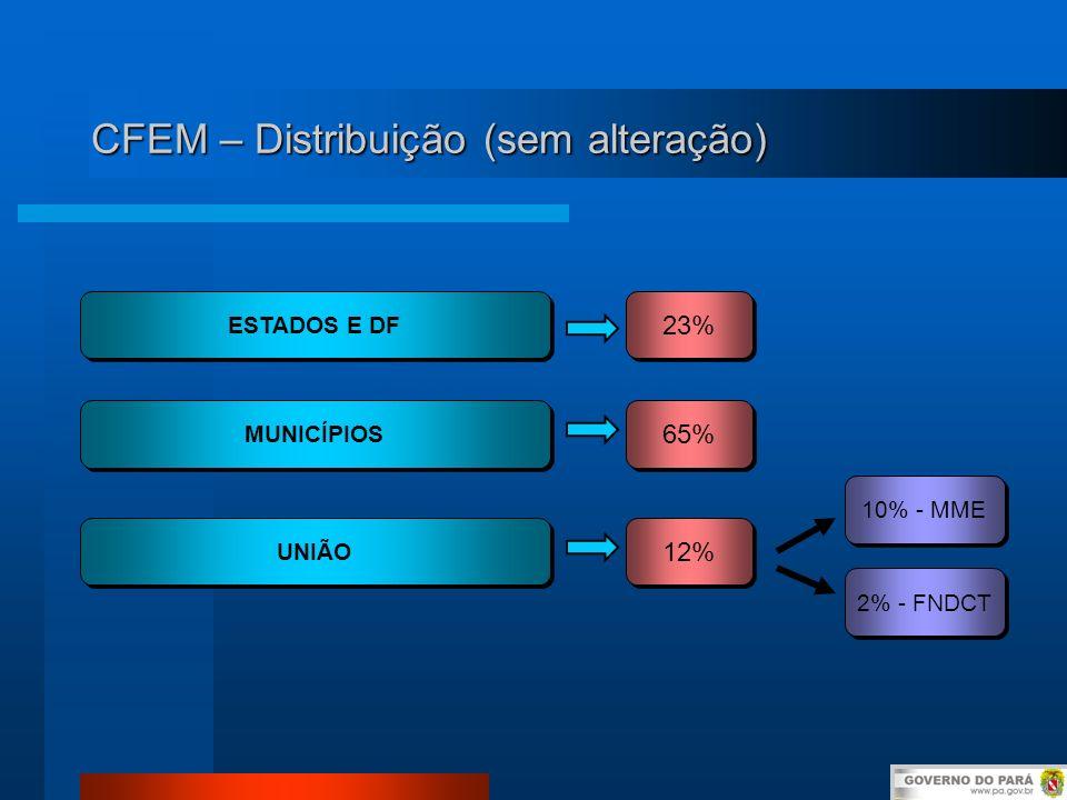 CFEM – Distribuição (sem alteração) ESTADOS E DF MUNICÍPIOS UNIÃO 23% 65% 12% 10% - MME 2% - FNDCT
