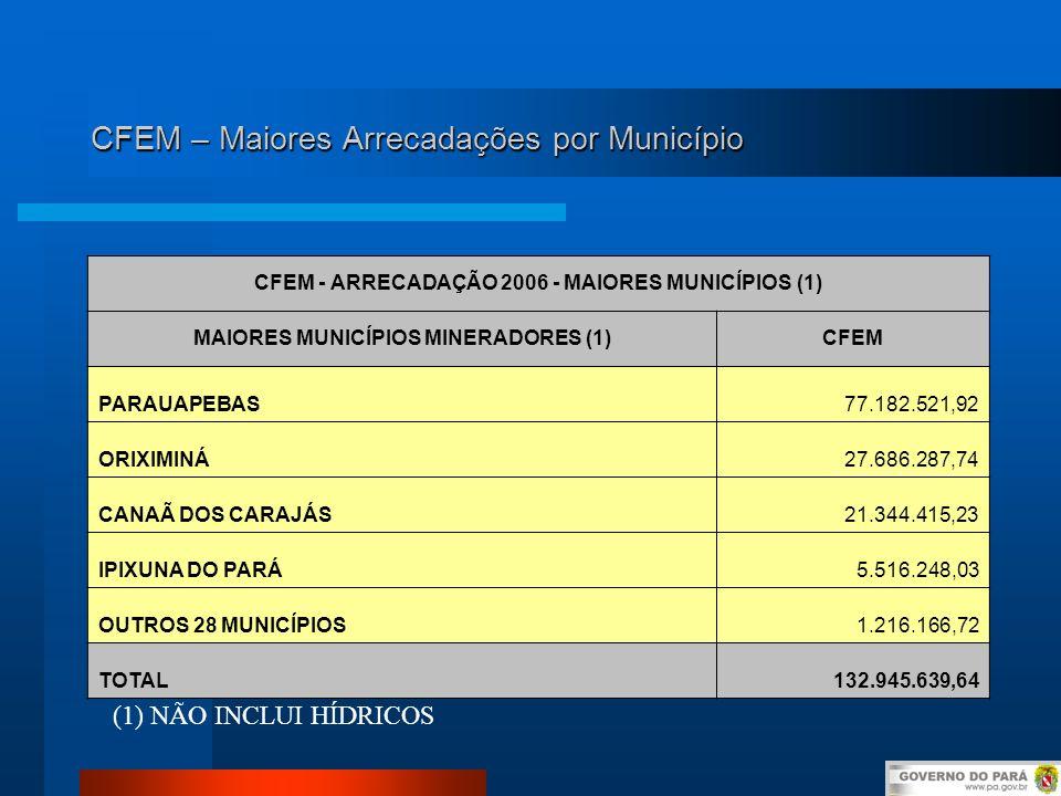 CFEM – Maiores Arrecadações por Município CFEM - ARRECADAÇÃO 2006 - MAIORES MUNICÍPIOS (1) MAIORES MUNICÍPIOS MINERADORES (1)CFEM PARAUAPEBAS77.182.52