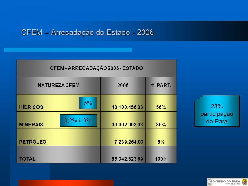 CFEM – Arrecadação do Estado - 2006 CFEM - ARRECADAÇÃO 2006 - ESTADO NATUREZA CFEM2006% PART. HÍDRICOS48.100.456,3356% MINERAIS30.002.903,3335% PETRÓL