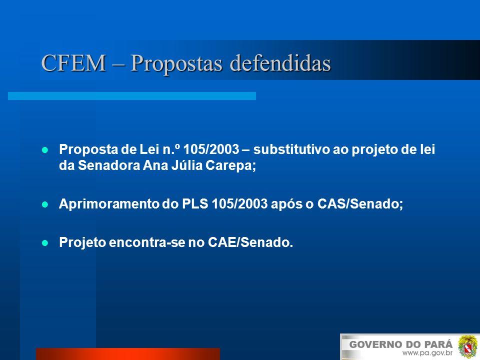 CFEM – Propostas defendidas Proposta de Lei n.º 105/2003 – substitutivo ao projeto de lei da Senadora Ana Júlia Carepa; Aprimoramento do PLS 105/2003