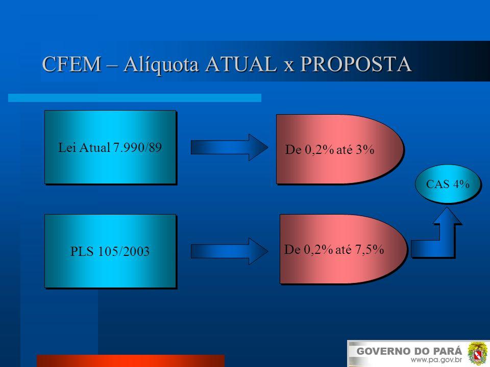 CFEM – Alíquota ATUAL x PROPOSTA Lei Atual 7.990/89 PLS 105/2003 De 0,2% até 3% De 0,2% até 7,5% CAS 4%