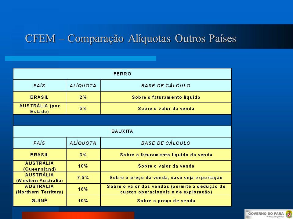 CFEM – Comparação Alíquotas Outros Países