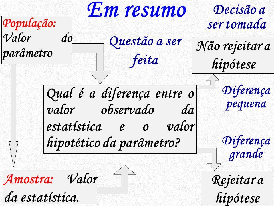 População: Valor do parâmetro Qual é a diferença entre o valor observado da estatística e o valor hipotético da parâmetro? Não rejeitar a hipótese Amo