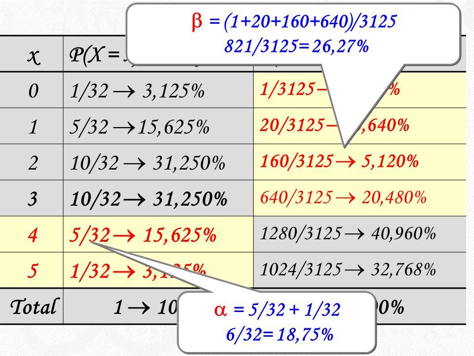 xP(X = x) sob H 0 P(X = x) sob H 1 0 1/32 3,125% 1/3125 0,032% 1 5/32 15,625% 20/3125 0,640% 2 10/32 31,250% 160/3125 5,120% 3 10/32 31,250% 640/3125