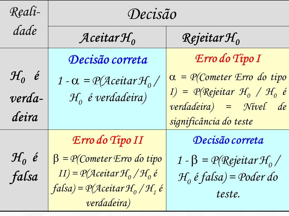 Reali- dade Decisão Aceitar H 0 Rejeitar H 0 H 0 é verda- deira Decisão correta 1 - = P(Aceitar H 0 / H 0 é verdadeira) Erro do Tipo I = P(Cometer Err