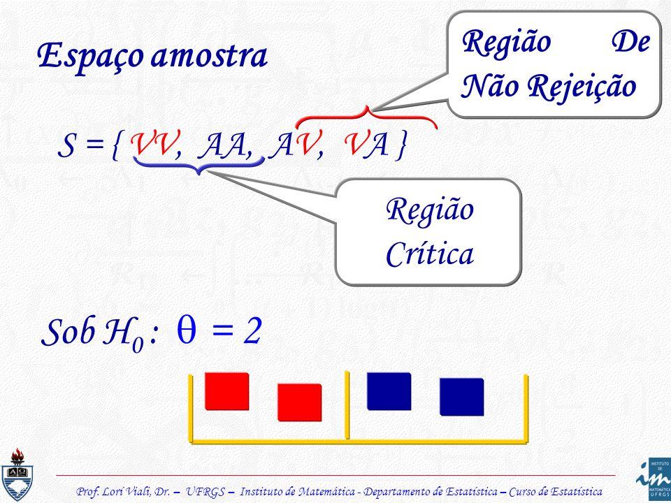 Prof. Lorí Viali, Dr. – UFRGS – Instituto de Matemática - Departamento de Estatística – Curso de Estatística Espaço amostra S = { VV, AA, AV, VA } Reg