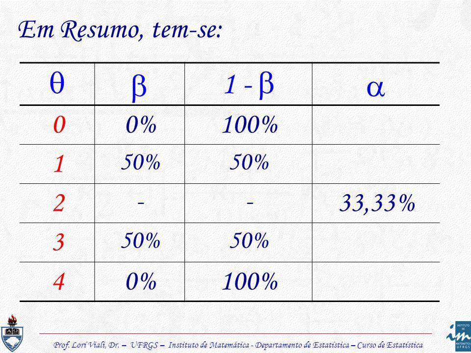 Prof. Lorí Viali, Dr. – UFRGS – Instituto de Matemática - Departamento de Estatística – Curso de Estatística Em Resumo, tem-se: 1 - 00%100% 1 50% 2 --