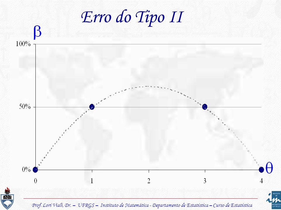 Prof. Lorí Viali, Dr. – UFRGS – Instituto de Matemática - Departamento de Estatística – Curso de Estatística Erro do Tipo II