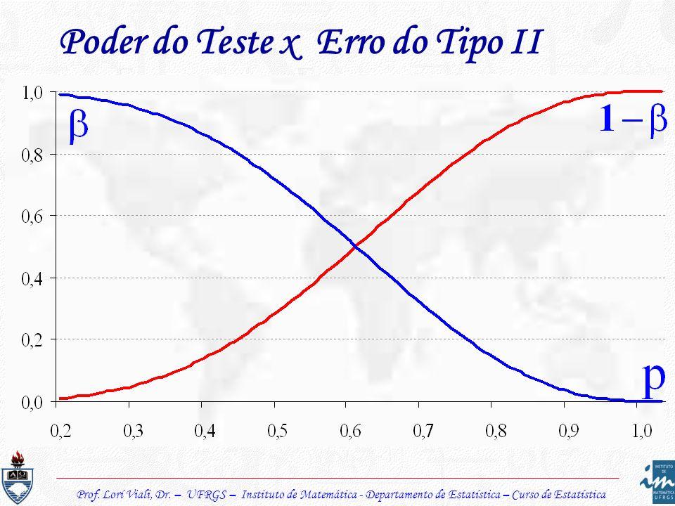 Prof. Lorí Viali, Dr. – UFRGS – Instituto de Matemática - Departamento de Estatística – Curso de Estatística Poder do Teste x Erro do Tipo II