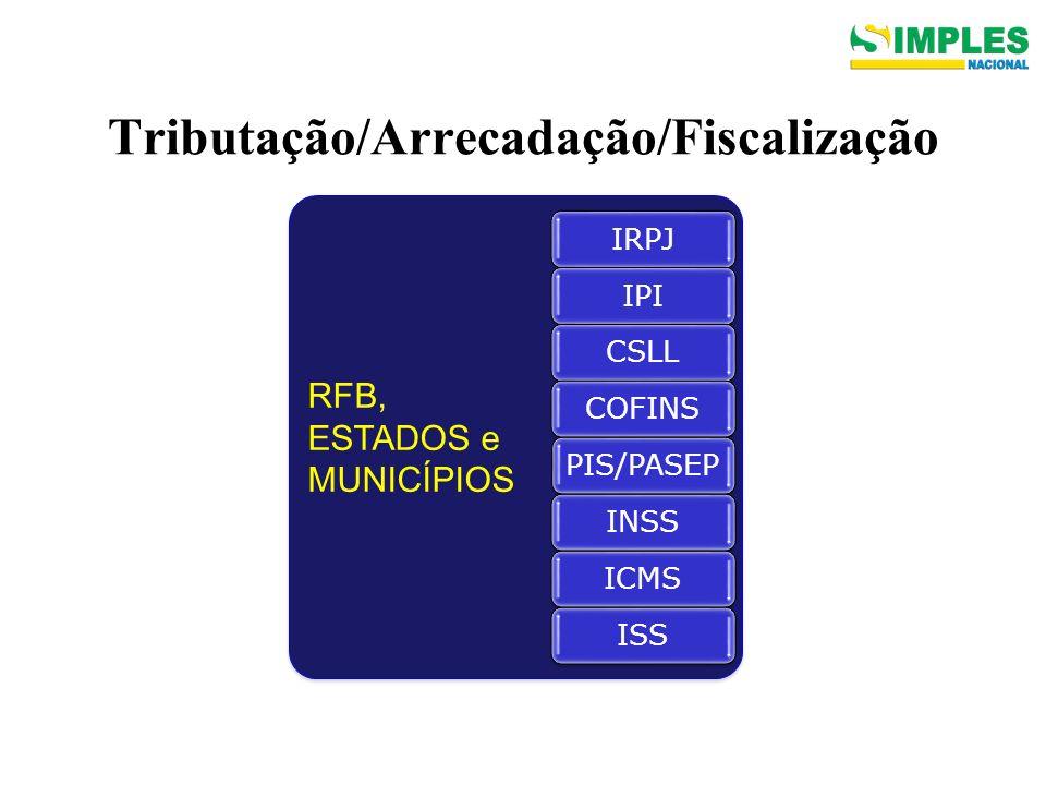 Tributação/Arrecadação/Fiscalização RFB, ESTADOS e MUNICÍPIOS RFB, ESTADOS e MUNICÍPIOS