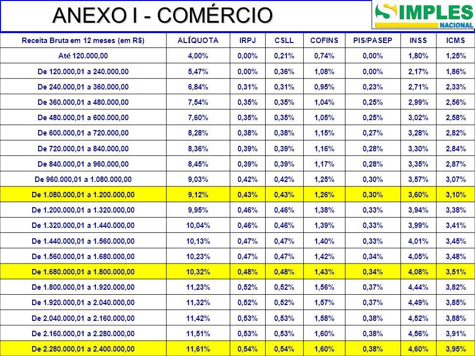Receita Bruta em 12 meses (em R$)AL Í QUOTAIRPJCSLLCOFINSPIS/PASEPINSSICMS At é 120.000,004,00%0,00%0,21%0,74%0,00%1,80%1,25% De 120.000,01 a 240.000,005,47%0,00%0,36%1,08%0,00%2,17%1,86% De 240.000,01 a 360.000,006,84%0,31% 0,95%0,23%2,71%2,33% De 360.000,01 a 480.000,007,54%0,35% 1,04%0,25%2,99%2,56% De 480.000,01 a 600.000,007,60%0,35% 1,05%0,25%3,02%2,58% De 600.000,01 a 720.000,008,28%0,38% 1,15%0,27%3,28%2,82% De 720.000,01 a 840.000,008,36%0,39% 1,16%0,28%3,30%2,84% De 840.000,01 a 960.000,008,45%0,39% 1,17%0,28%3,35%2,87% De 960.000,01 a 1.080.000,009,03%0,42% 1,25%0,30%3,57%3,07% De 1.080.000,01 a 1.200.000,009,12%0,43% 1,26%0,30%3,60%3,10% De 1.200.000,01 a 1.320.000,009,95%0,46% 1,38%0,33%3,94%3,38% De 1.320.000,01 a 1.440.000,0010,04%0,46% 1,39%0,33%3,99%3,41% De 1.440.000,01 a 1.560.000,0010,13%0,47% 1,40%0,33%4,01%3,45% De 1.560.000,01 a 1.680.000,0010,23%0,47% 1,42%0,34%4,05%3,48% De 1.680.000,01 a 1.800.000,0010,32%0,48% 1,43%0,34%4,08%3,51% De 1.800.000,01 a 1.920.000,0011,23%0,52% 1,56%0,37%4,44%3,82% De 1.920.000,01 a 2.040.000,0011,32%0,52% 1,57%0,37%4,49%3,85% De 2.040.000,01 a 2.160.000,0011,42%0,53% 1,58%0,38%4,52%3,88% De 2.160.000,01 a 2.280.000,0011,51%0,53% 1,60%0,38%4,56%3,91% De 2.280.000,01 a 2.400.000,0011,61%0,54% 1,60%0,38%4,60%3,95% ANEXO I - COMÉRCIO