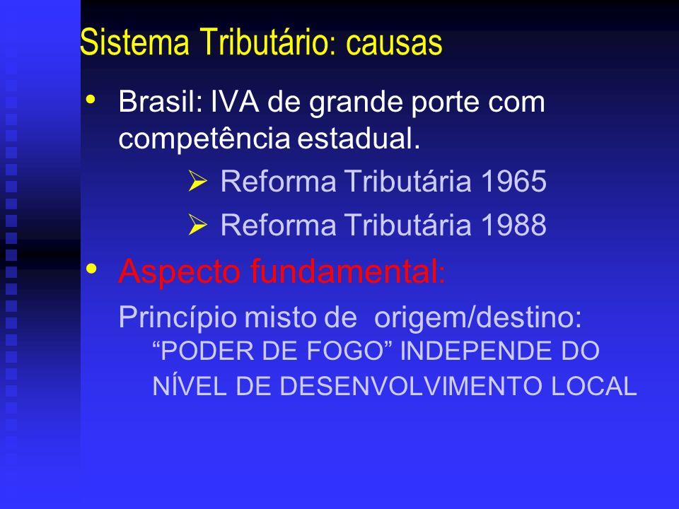 Sistema Tributário : causas Brasil: IVA de grande porte com competência estadual. Reforma Tributária 1965 Reforma Tributária 1988 Aspecto fundamental