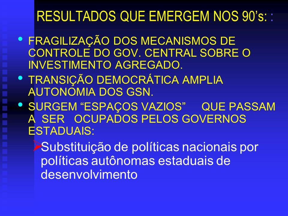 RESULTADOS QUE EMERGEM NOS 90s: : FRAGILIZAÇÃO DOS MECANISMOS DE CONTROLE DO GOV. CENTRAL SOBRE O INVESTIMENTO AGREGADO. TRANSIÇÃO DEMOCRÁTICA AMPLIA