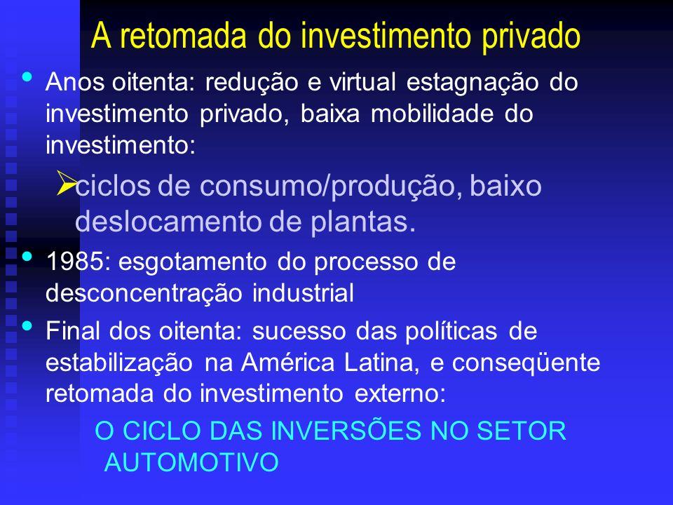 A retomada do investimento privado Anos oitenta: redução e virtual estagnação do investimento privado, baixa mobilidade do investimento: ciclos de con