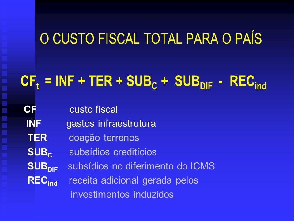 CF t = INF + TER + SUB C + SUB DIF - REC ind CF custo fiscal INF gastos infraestrutura TER doação terrenos SUB C subsídios creditícios SUB DIF subsídi