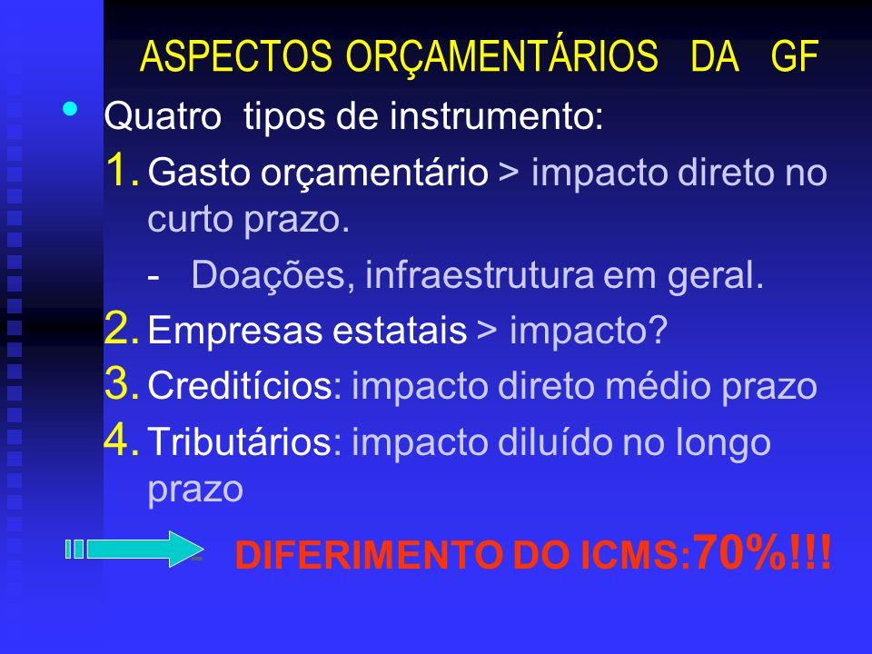 ASPECTOS ORÇAMENTÁRIOS DA GF Quatro tipos de instrumento: 1. Gasto orçamentário > impacto direto no curto prazo. -Doações, infraestrutura em geral. 2.
