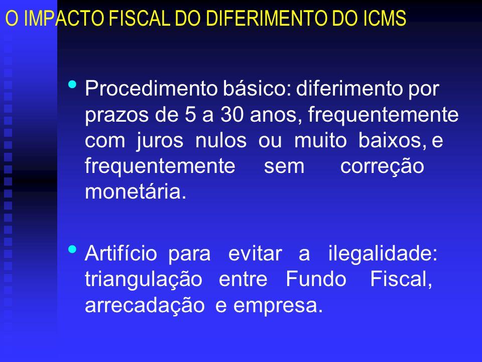 O IMPACTO FISCAL DO DIFERIMENTO DO ICMS Procedimento básico: diferimento por prazos de 5 a 30 anos, frequentemente com juros nulos ou muito baixos, e