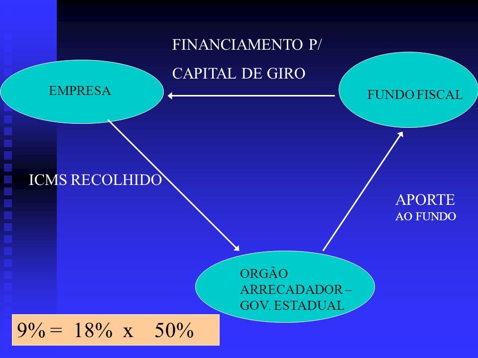 EMPRESA ORGÃO ARRECADADOR – GOV. ESTADUAL FUNDO FISCAL ICMS RECOLHIDO APORTE AO FUNDO FINANCIAMENTO P/ CAPITAL DE GIRO 9% = 18% x 50%
