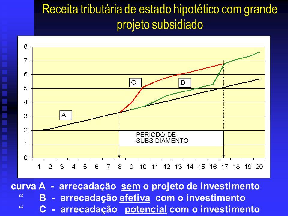 Receita tributária de estado hipotético com grande projeto subsidiado curva A - arrecadação sem o projeto de investimento B - arrecadação efetiva com