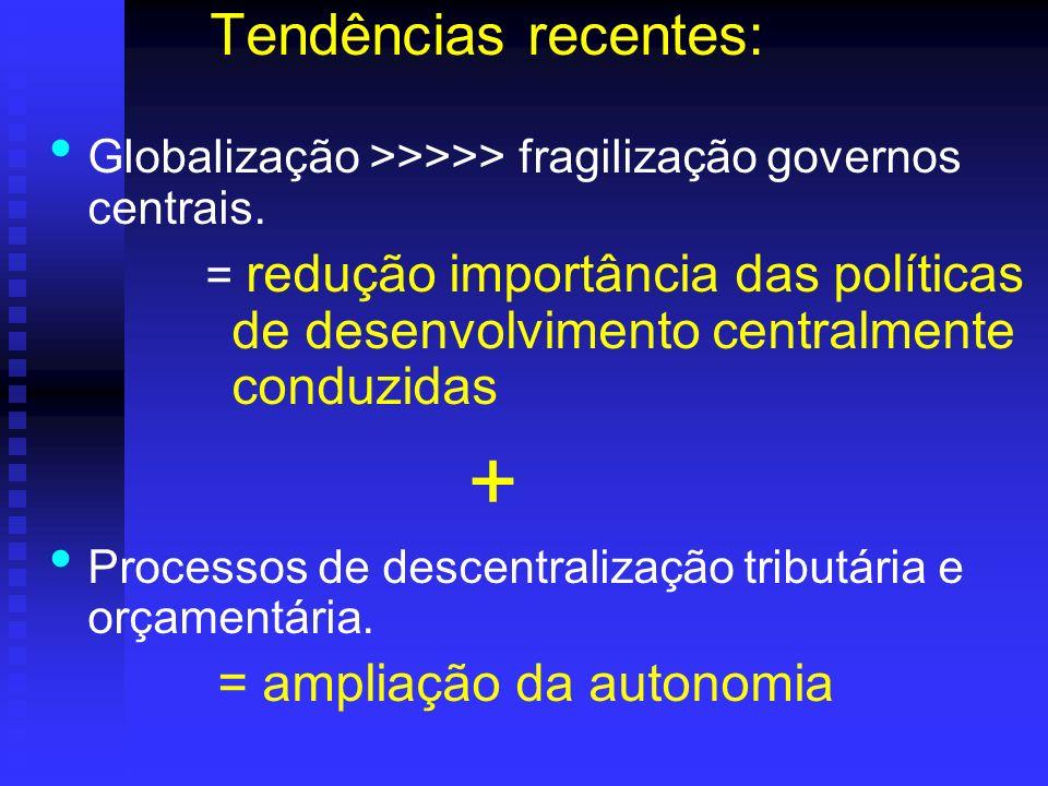 Tendências recentes: Globalização >>>>> fragilização governos centrais. = redução importância das políticas de desenvolvimento centralmente conduzidas