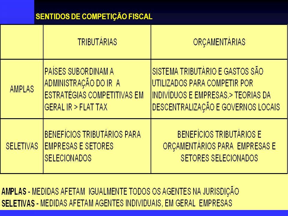 SENTIDOS DE COMPETIÇÃO FISCAL