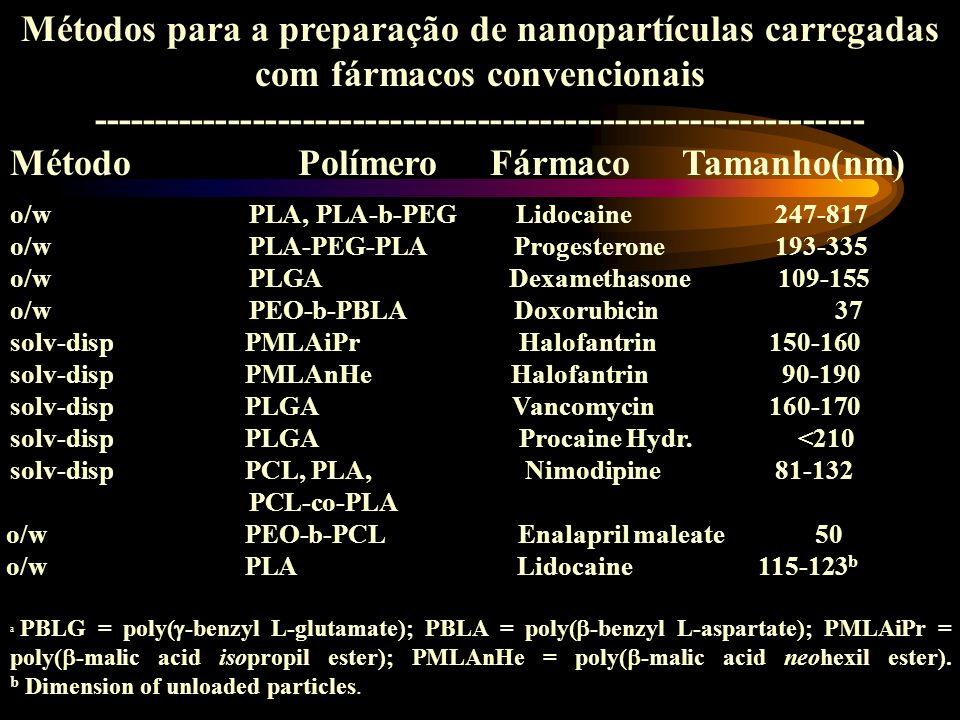 Métodos para a preparação de nanopartículas carregadas com fármacos convencionais -------------------------------------------------------------- MétodoPolímeroFármacoTamanho(nm) o/w PLA, PLA-b-PEG Lidocaine 247-817 o/w PLA-PEG-PLA Progesterone 193-335 o/w PLGA Dexamethasone109-155 o/w PEO-b-PBLA Doxorubicin 37 solv-disp PMLAiPr Halofantrin 150-160 solv-disp PMLAnHe Halofantrin 90-190 solv-disp PLGA Vancomycin 160-170 solv-disp PLGA Procaine Hydr.