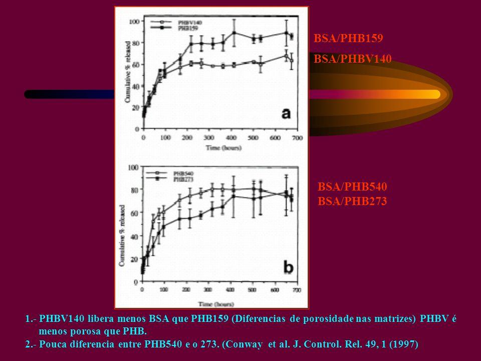BSA/PHB159 BSA/PHBV140 BSA/PHB540 BSA/PHB273 1.- PHBV140 libera menos BSA que PHB159 (Diferencias de porosidade nas matrizes) PHBV é menos porosa que PHB.
