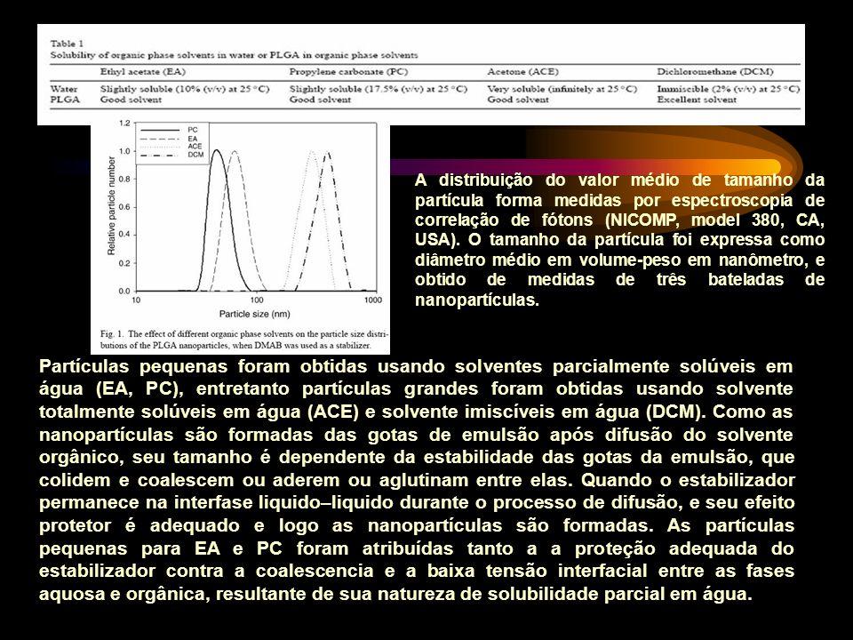 Partículas pequenas foram obtidas usando solventes parcialmente solúveis em água (EA, PC), entretanto partículas grandes foram obtidas usando solvente totalmente solúveis em água (ACE) e solvente imiscíveis em água (DCM).