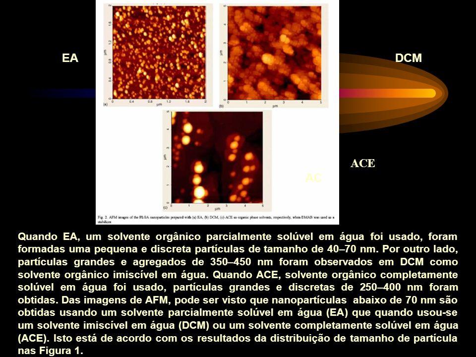 Quando EA, um solvente orgânico parcialmente solúvel em água foi usado, foram formadas uma pequena e discreta partículas de tamanho de 40–70 nm.