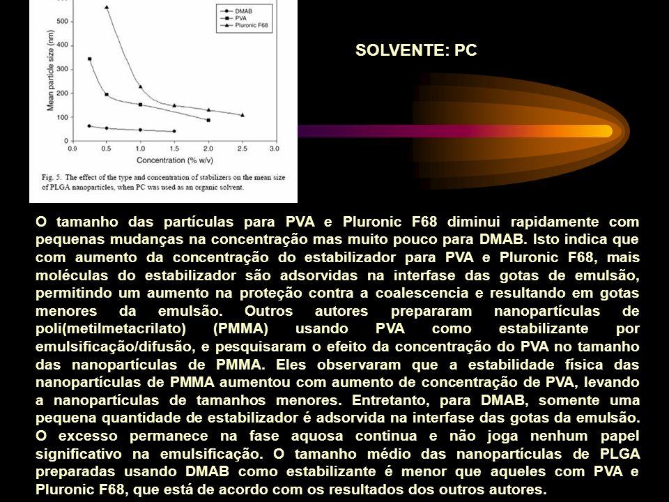 O tamanho das partículas para PVA e Pluronic F68 diminui rapidamente com pequenas mudanças na concentração mas muito pouco para DMAB.
