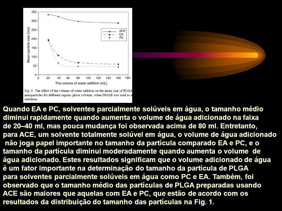 Quando EA e PC, solventes parcialmente solúveis em água, o tamanho médio diminui rapidamente quando aumenta o volume de água adicionado na faixa de 20–40 ml, mas pouca mudança foi observada acima de 80 ml.