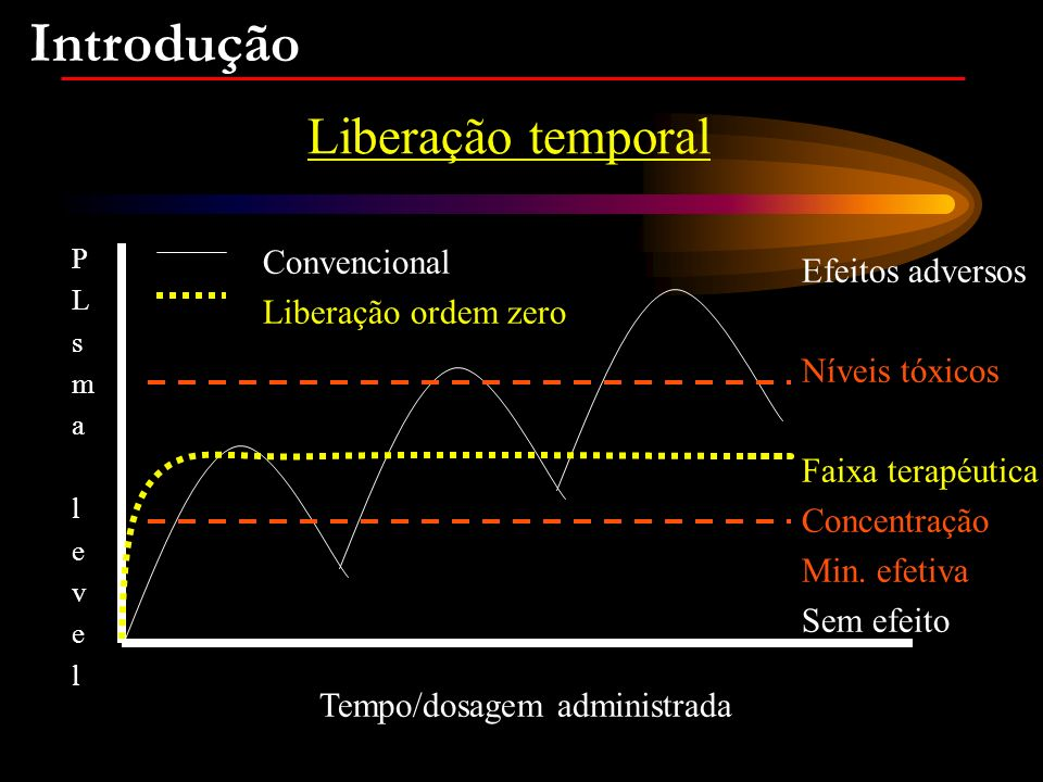 Sistema de Liberação Controlada O comportamento do fármaco in vivo pode ser mudado drasticamente ao incorpora-lo num carregador.